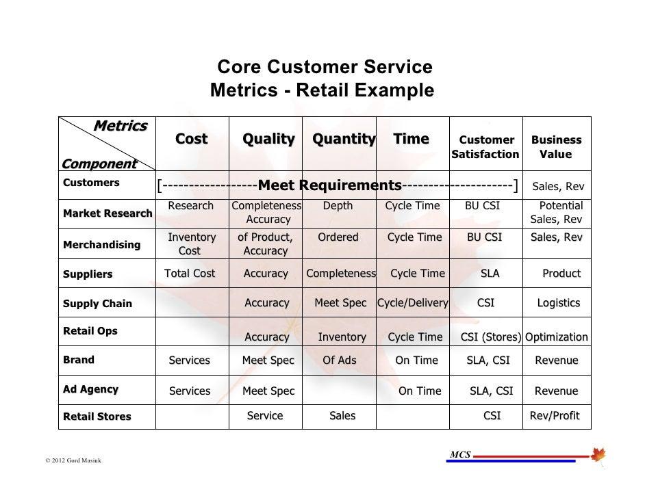 Customer service metrics template selowithjo june 21 2012 process performance metrics presentation wajeb Choice Image