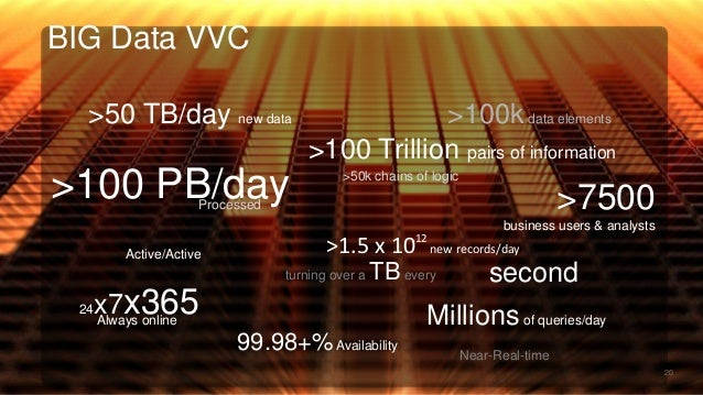 BIG Data VVC 20 >50 TB/day new data >100 PB/day >100 Trillion pairs of information Millionsof queries/day >7500 business u...