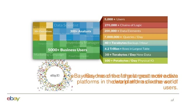 22 eBay has one of the largest most active data platforms in the world. eBay has one of the largest most active data platf...