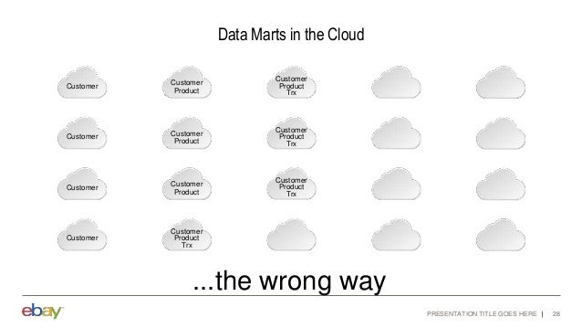 PRESENTATION TITLE GOES HERE 28 ...the wrong way Data Marts in the Cloud Customer Customer Customer Customer Customer Prod...