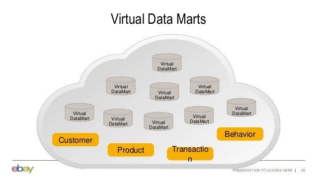 PRESENTATION TITLE GOES HERE 29 Virtual Data Marts Customer Product Transactio n Behavior Virtual DataMart Virtual DataMar...