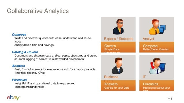 33 Collaborative Analytics Compose Write and discover queries with ease; understand and reuse code easily; drives time and...