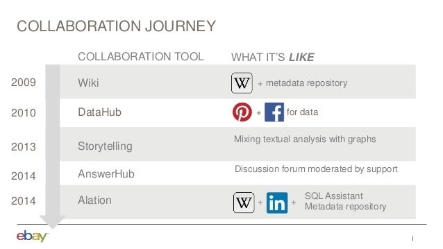 Wiki + metadata repository Alation SQL Assistant Metadata repository + + Storytelling Mixing textual analysis with graphs ...