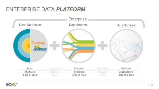 ENTERPRISE DATA PLATFORM 36 Data Warehouse Data Streams Batch Humans Sets of data Streams Systems Sets of data Data Servic...