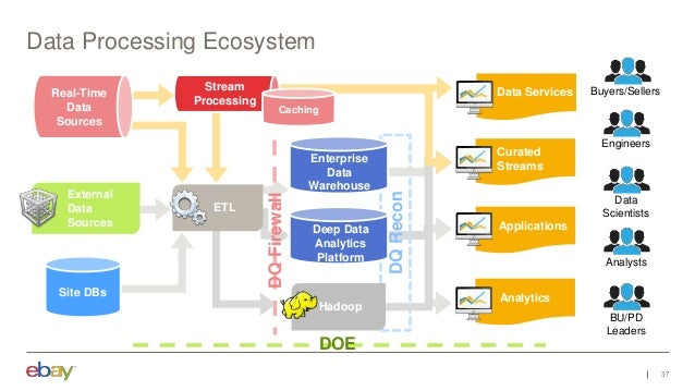 DQRecon Data Processing Ecosystem 37 Curated Streams Applications Data Services ApplicationAnalytics Data Scientists Analy...
