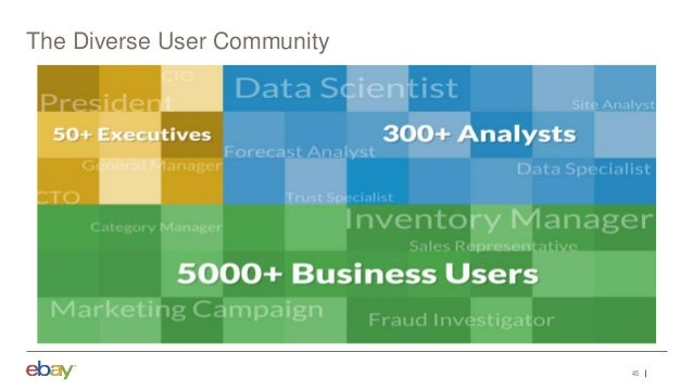 page 46 Diverse User Community Data Scientists Financial Planning & Analytics Site Analysts Business Analysts Consumers On...