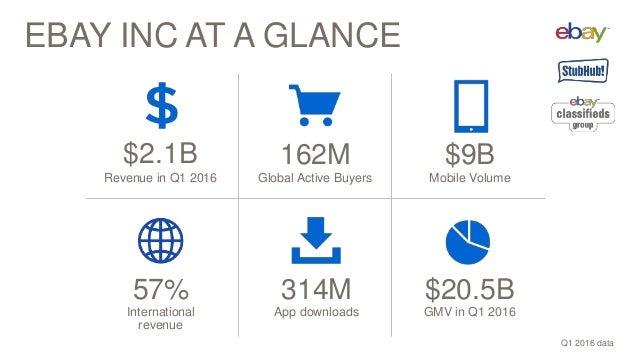 EBAY INC AT A GLANCE $2.1B Revenue in Q1 2016 $20.5B GMV in Q1 2016 162M Global Active Buyers 57% International revenue Q1...