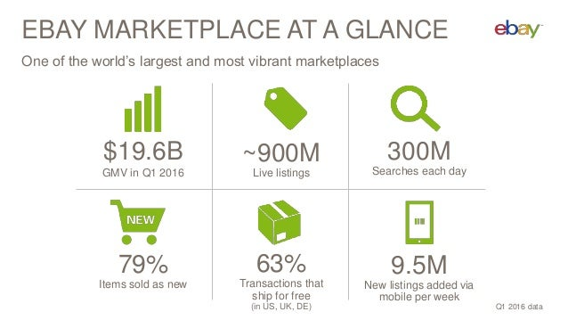 EBAY MARKETPLACE AT A GLANCE $19.6B GMV in Q1 2016 9.5M New listings added via mobile per week 300M Searches each day 63% ...