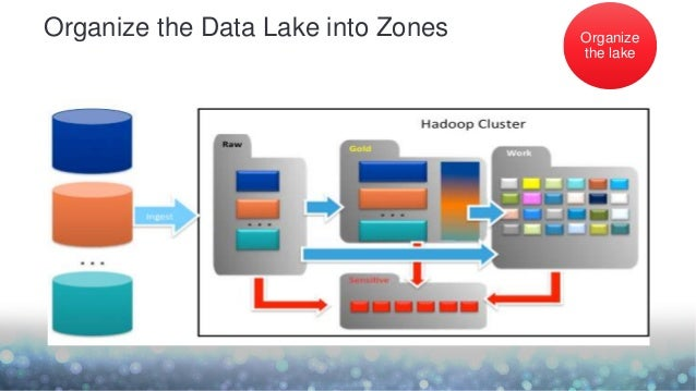 organize the data lake into zones organize the lake