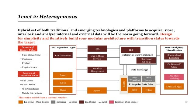 10 Tenet 2: Heterogeneous Hybrid set of both traditional and emerging technologies and platforms to acquire, store, interl...