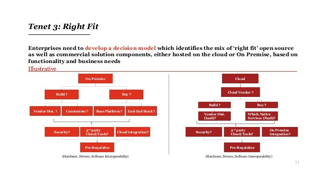 11 Tenet 3: Right Fit Enterprises need to develop a decision model which identifies the mix of 'right fit' open source as ...