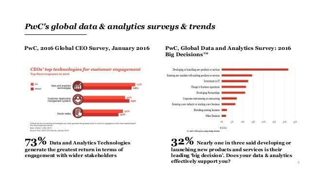 4 PwC's global data & analytics surveys & trends PwC, 2016 Global CEO Survey, January 2016 PwC, Global Data and Analytics ...