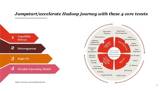 8 Jumpstart/accelerate Hadoop journey with these 4 core tenets Capability Driven 1 Right Fit3 Flexible Operating Model4 He...