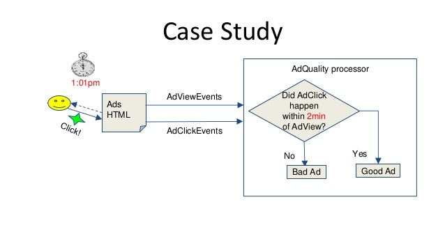 Case Study Ads HTML 1:01pm AdViewEvents AdQuality processor AdClickEvents Did AdClick happen within 2min of AdView? YesNo ...