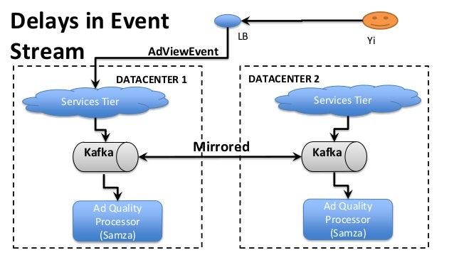 Delays in Event Stream Ad Quality Processor (Samza) Services Tier Kafka Services Tier Ad Quality Processor (Samza) KafkaMi...