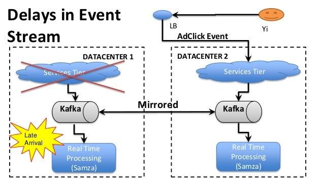 Real Time Processing (Samza) Services Tier Kafka Services Tier Real Time Processing (Samza) KafkaMirrored Yi DATACENTER 1 ...