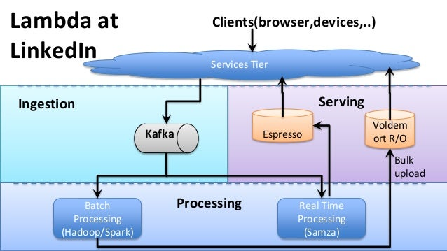 Lambda at LinkedIn Real Time Processing (Samza) Batch Processing (Hadoop/Spark) Voldem ort R/O Processing Bulk upload Espr...