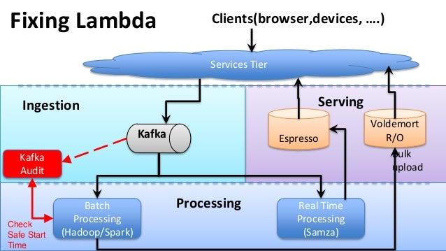 Fixing Lambda Real Time Processing (Samza) Batch Processing (Hadoop/Spark) Voldemort R/O Processing Bulk upload Espresso S...
