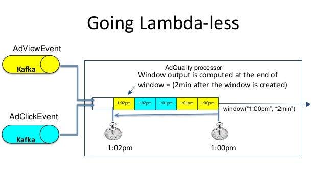 Going Lambda-less AdViewEvent AdClickEvent AdQuality processor 1:00pm1:01pm1:01pm1:02pm1:02pm 1:00pm1:02pm Window output i...