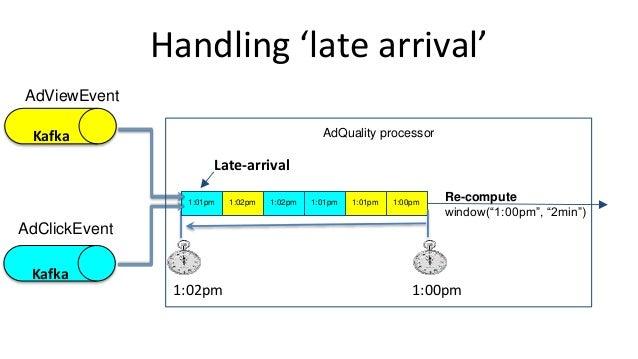 "Handling 'late arrival' 1:00pm1:01pm1:01pm1:02pm1:02pm 1:00pm1:02pm 1:01pm Late-arrival Re-compute window(""1:00pm"", ""2min""..."