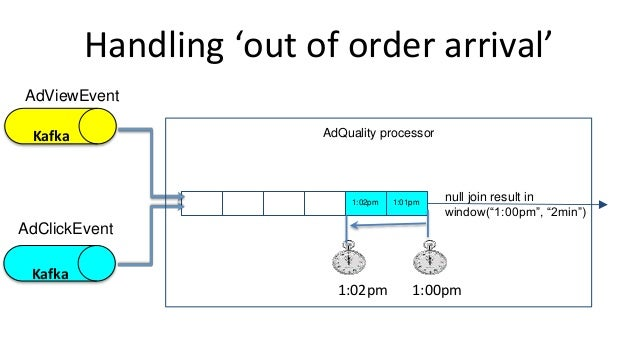"""Handling 'out of order arrival' 1:01pm1:02pm 1:00pm1:02pm null join result in window(""""1:00pm"""", """"2min"""") Kafka Kafka AdViewE..."""