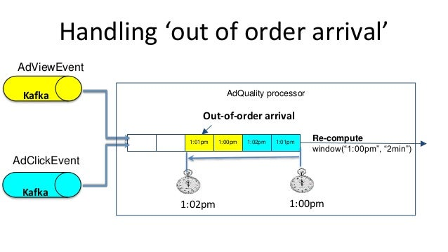 """Handling 'out of order arrival' 1:01pm1:02pm1:00pm1:01pm 1:00pm1:02pm Re-compute window(""""1:00pm"""", """"2min"""") Out-of-order arr..."""