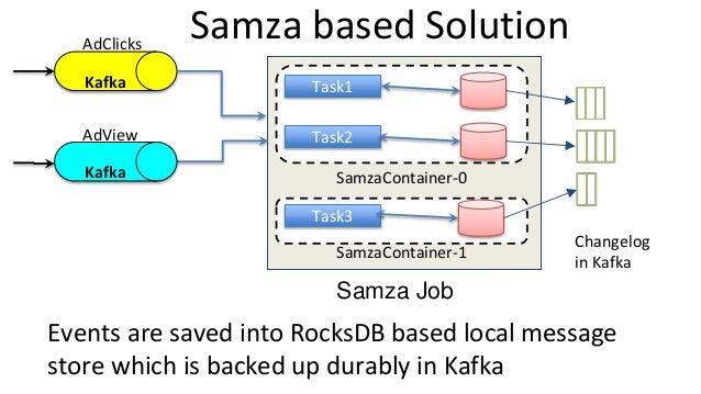 SamzaContainer-1 Samza based Solution Kafka AdClicks SamzaContainer-0 Task1 Task2 Task3 AdView Events are saved into Rocks...