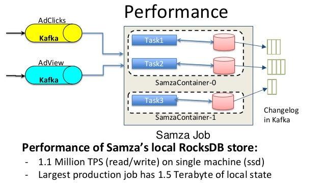 SamzaContainer-1 Performance Kafka AdClicks SamzaContainer-0 Task1 Task2 Task3 AdView Performance of Samza's local RocksDB...