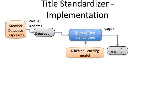 Title Standardizer - Implementation output Member Database (espresso) Profile Updates (Samza) Title- Standardizer Machine ...