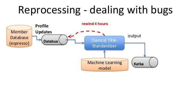Reprocessing - dealing with bugs output Member Database (espresso) Profile Updates (Samza) Title- Standardizer Kafka Datab...
