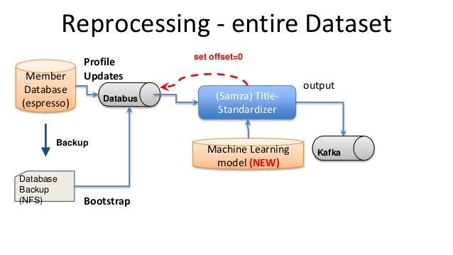 Reprocessing - entire Dataset output Member Database (espresso) Profile Updates (Samza) Title- Standardizer Kafka Databus ...