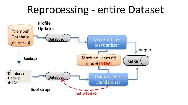 Reprocessing - entire Dataset Profile Updates (Samza) Title- Standardizer (Samza) Title- Standardizer Bootstrap Backup Mac...
