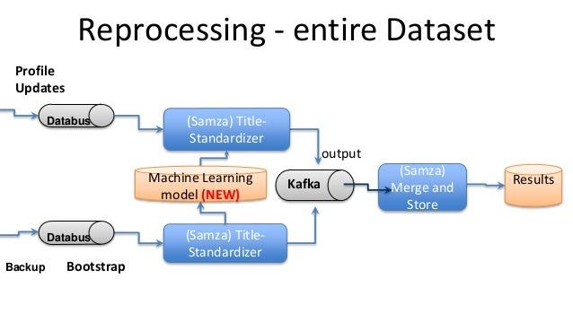 Reprocessing - entire Dataset Profile Updates (Samza) Title- Standardizer (Samza) Title- Standardizer BootstrapBackup Mach...