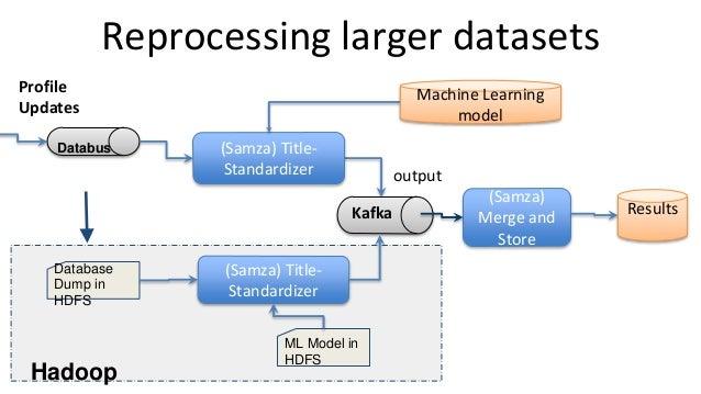 Reprocessing larger datasets Profile Updates (Samza) Title- Standardizer Machine Learning model output Kafka Databus (Samz...