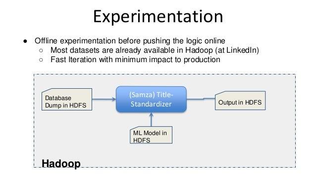 Experimentation Database Dump in HDFS (Samza) Title- Standardizer Hadoop ML Model in HDFS Output in HDFS ● Offline experim...