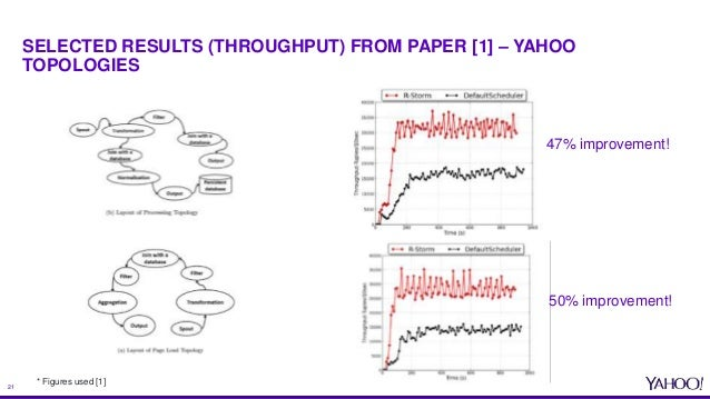 yahoo graduate research papers links