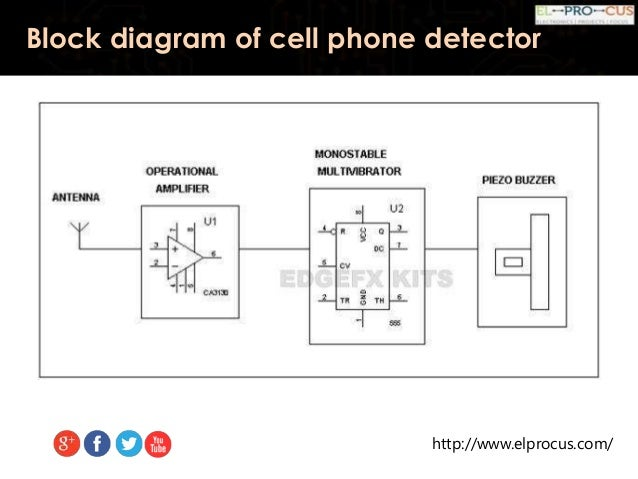 Cell phone detector frequency range of detector 9 httpelprocus block diagram of cell phone detector ccuart Image collections