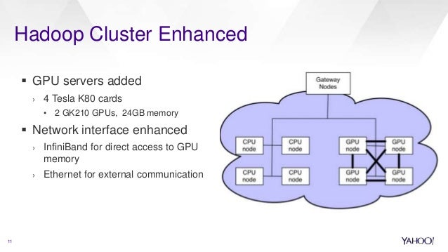 11 Hadoop Cluster Enhanced  GPU servers added › 4 Tesla K80 cards • 2 GK210 GPUs, 24GB memory  Network interface enhance...