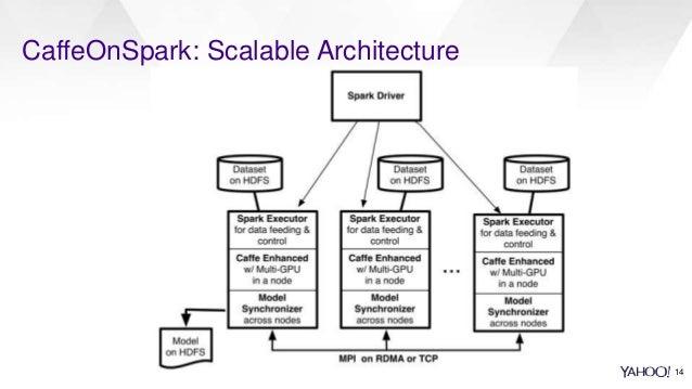 CaffeOnSpark: Scalable Architecture 14