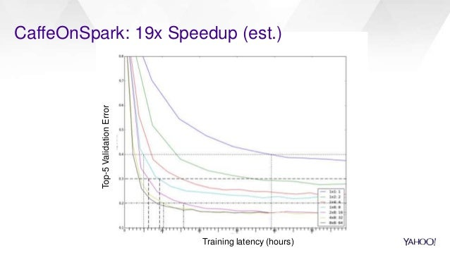 CaffeOnSpark: 19x Speedup (est.) Training latency (hours) Top-5ValidationError