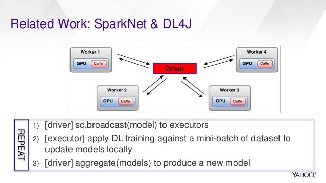 Related Work: SparkNet & DL4J 1) [driver] sc.broadcast(model) to executors 2) [executor] apply DL training against a mini-...