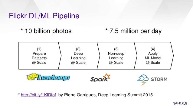 (4) Apply ML Model @ Scale Flickr DL/ML Pipeline (3) Non-deep Learning @ Scale * http://bit.ly/1KIDfof by Pierre Garrigues...