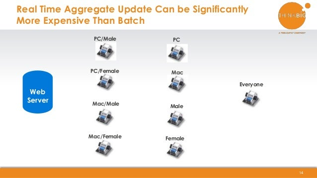 Real Time Aggregate Update Can be Significantly More Expensive Than Batch 14 Web Server PC/Male PC/Female Mac/Male Mac/Fem...