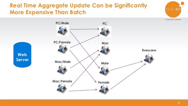 Real Time Aggregate Update Can be Significantly More Expensive Than Batch 15 Web Server PC/Male PC/Female Mac/Male Mac/Fem...