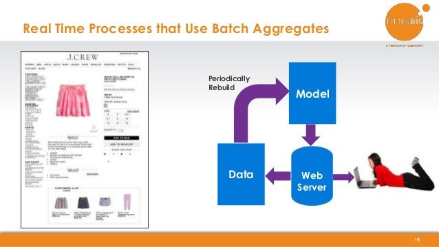 Real Time Processes that Use Batch Aggregates 16 Data Model Periodically Rebuild Web Server