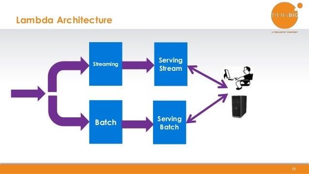 Lambda Architecture 19 Streaming Batch Serving Stream Serving Batch