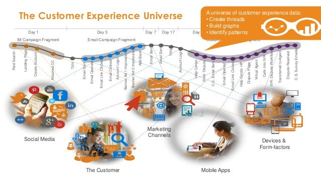 The Customer Experience Universe Day 1 Day 3 Day 7 Day 17 Day 21 Day 25 IM Campaign Fragment Email Campaign Fragment Custo...