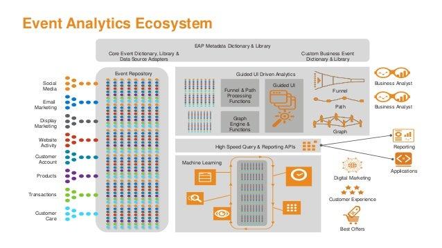 Event Analytics Ecosystem Social Media Email Marketing Display Marketing Website Activity Customer Account Products Transa...