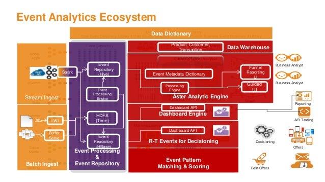 Event Analytics Ecosystem EAP Metadata Dictionary & Library Core Event Dictionary, Library & Data Source Adapters Custom B...