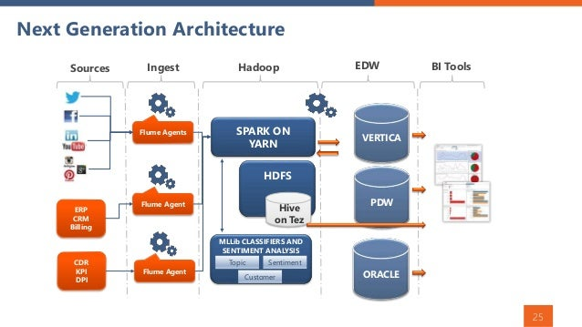 Oracle service management
